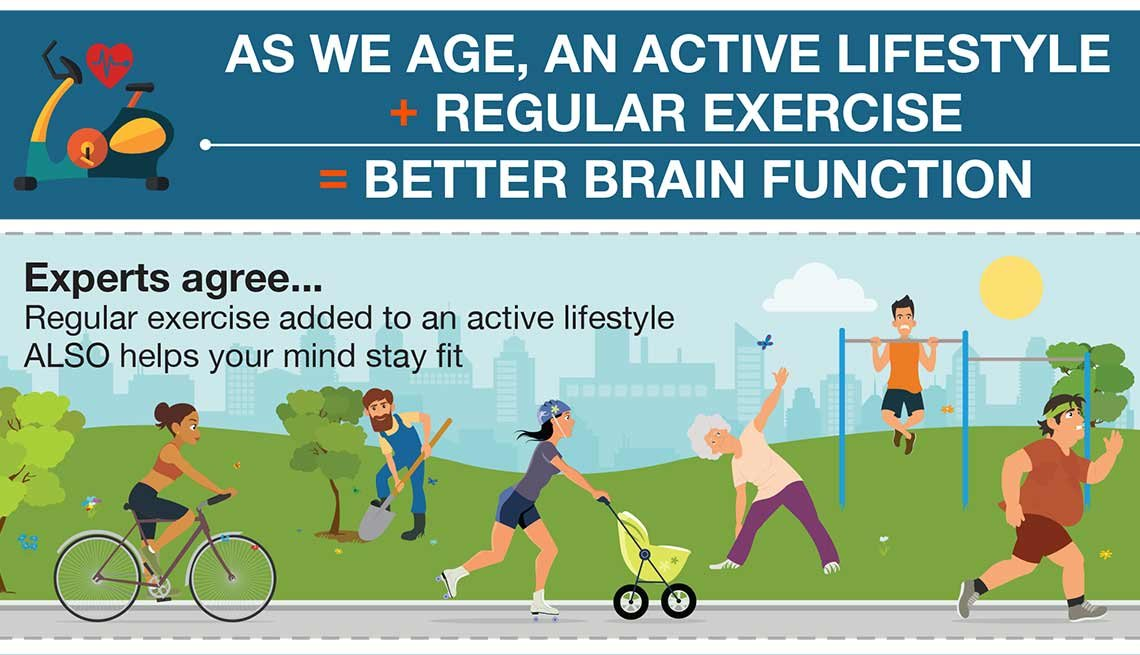 As we age, an active lifestyle + regular exercise = better brain function.