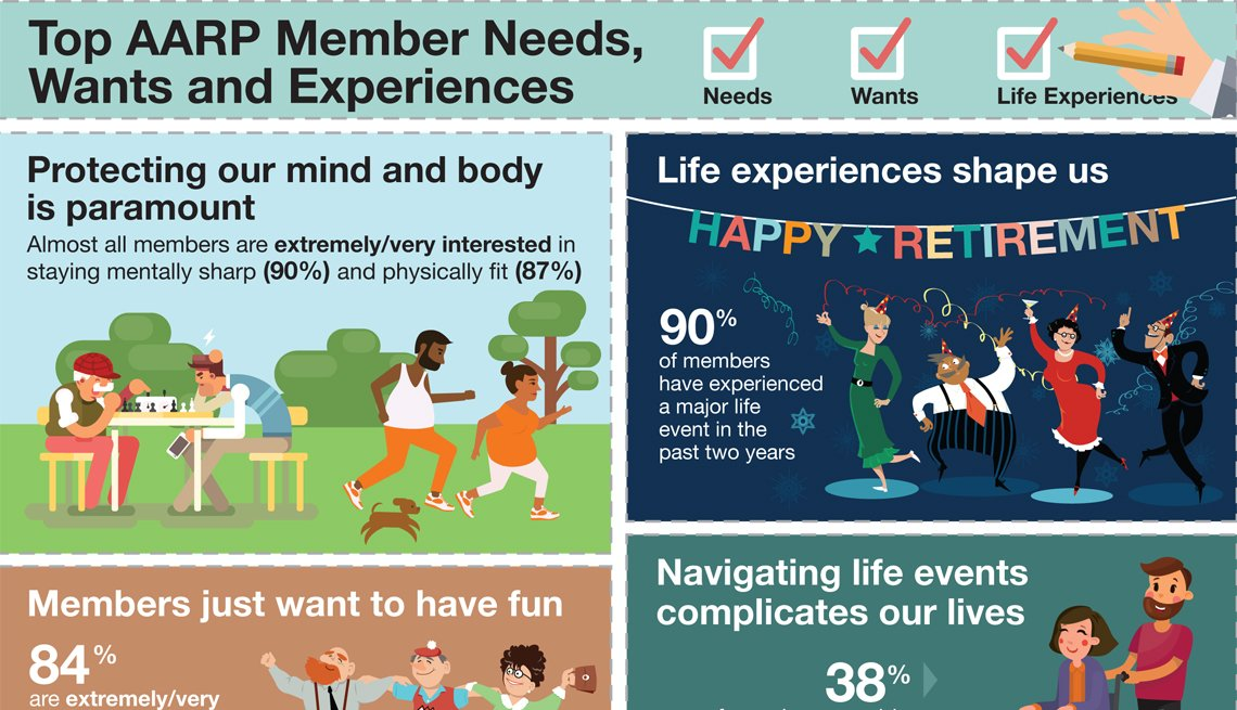 2016 Member Opinion Survey (MOS): Member Needs, Wants and Experiences Infographic
