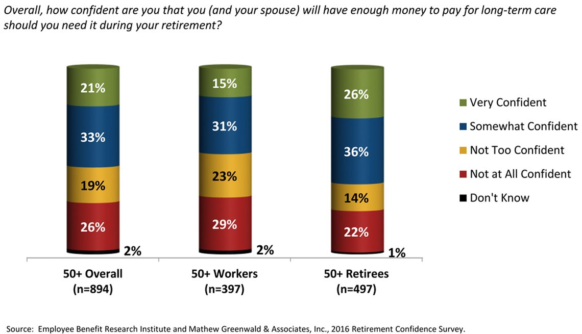 2016 Retirement Confidence Survey, AARP Research, Analysis, Respondents over 50, Employee Benefit Research Institute