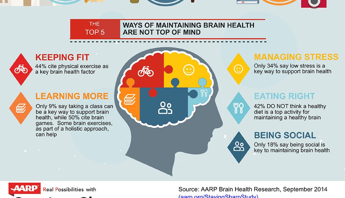 Brain Health, keeping fit, Infographic, AARP Research