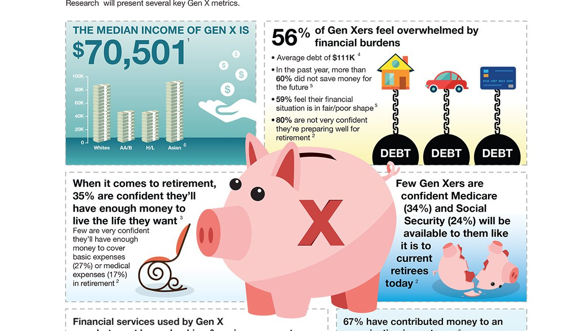 Finances, Generation X, Infographic, AARP Research