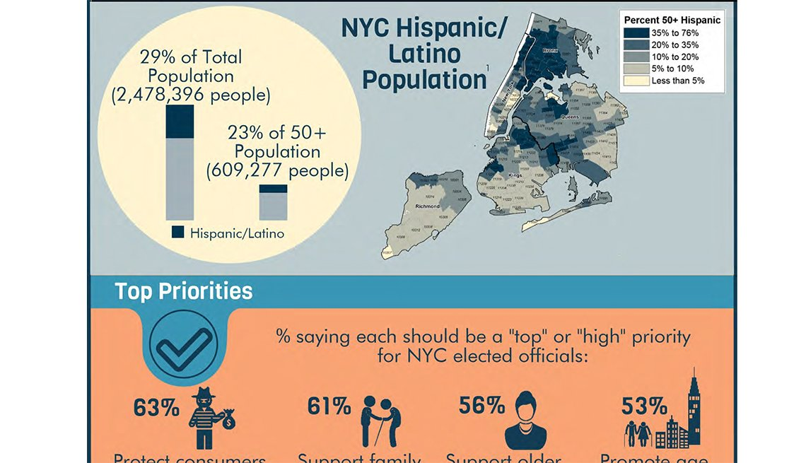 Hispanic and Latino voters, New York City, Inforgraphic, AARP Research