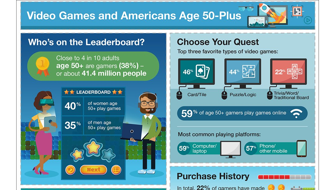 Video Games, Habits, Americans Age 50-Plus, Infographic, AARP Research