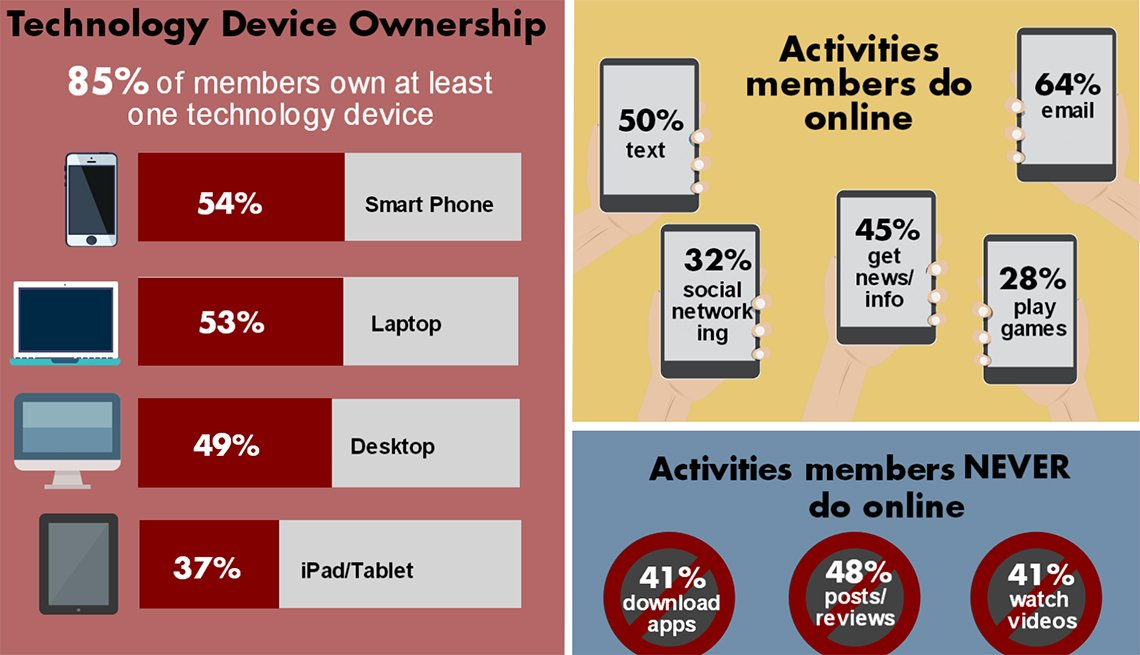 2016 AARP Member Opinion Survey, Technology, Infographic, AARP Research