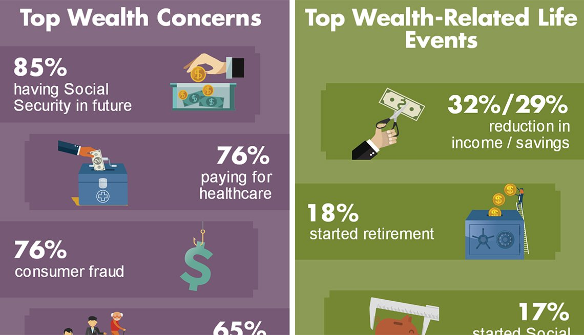 2016 AARP Member Opinion Survey, Wealth, Infographic, AARP Research