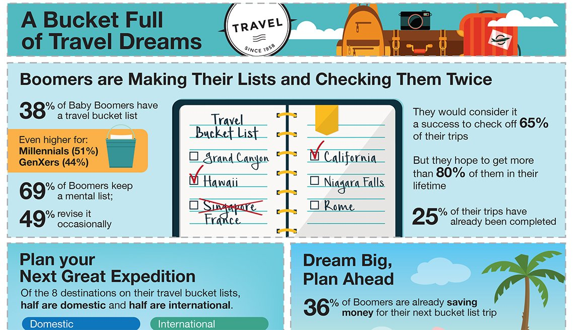 AARP Travel Research, 2017 Travel Bucket Lists, Infographic