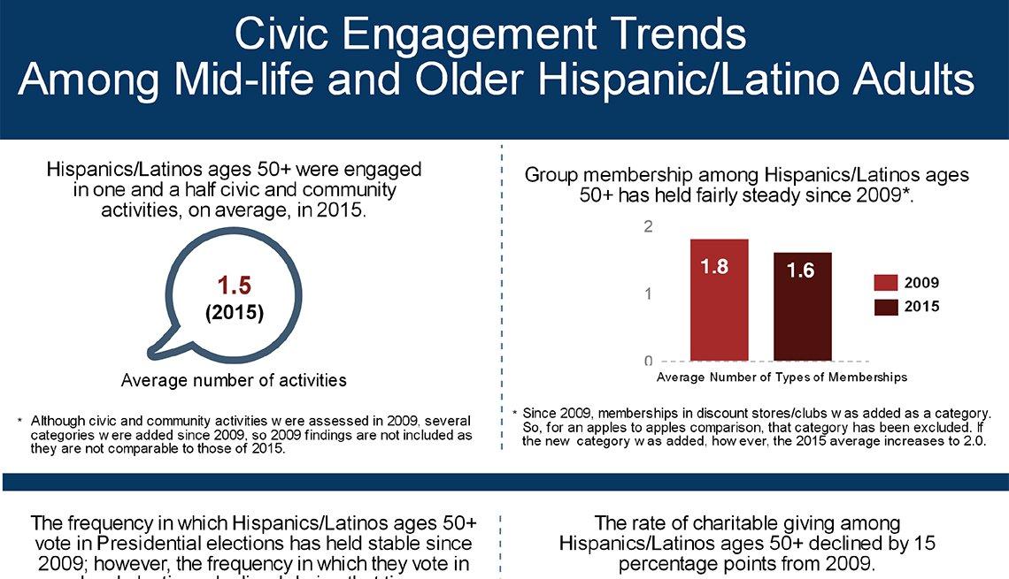 Civic Engagment, Hispanics, Latinos, AARP Research, Infographic