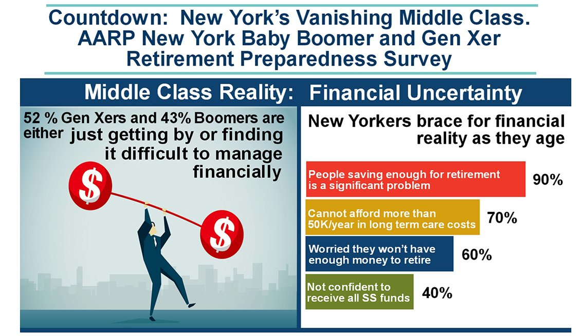 New York State, Vanishing Middle Class, Infographic, AARP Research
