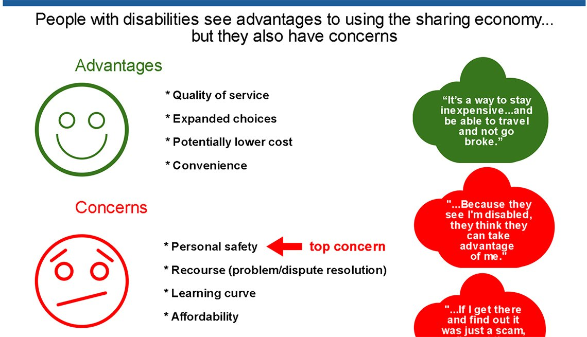 The Sharing Economy, people with disabilities, Infographic, AARP Research