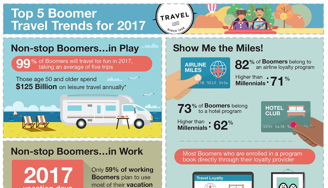 AARP Travel Research, 2017 Travel Trends, Infographic,