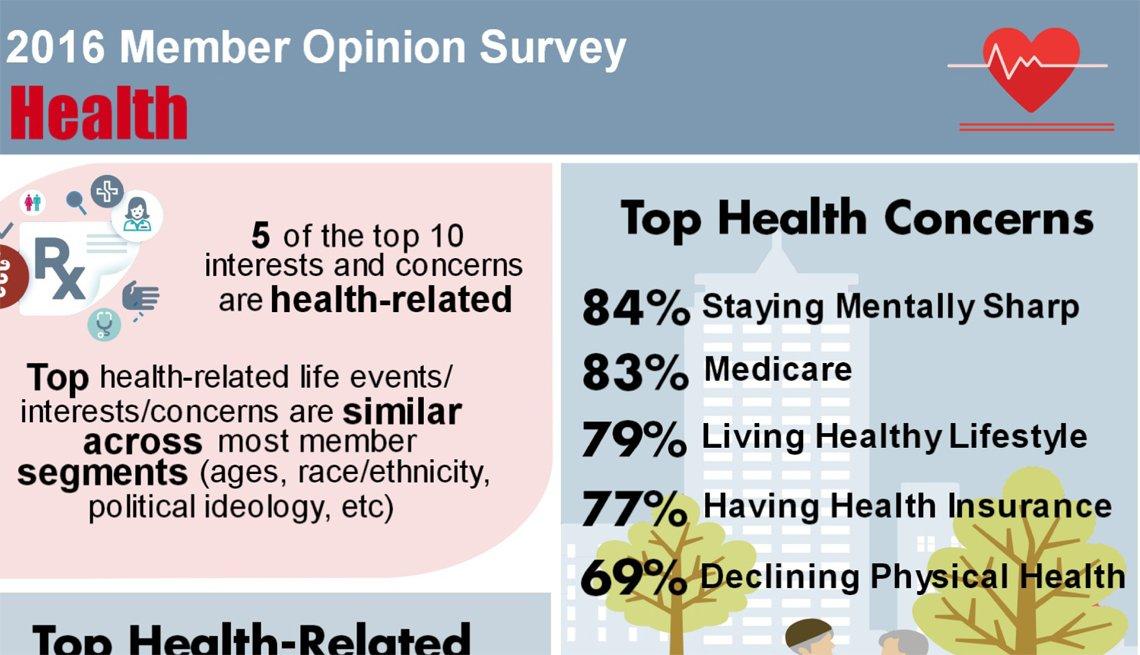 2016 Member Opinion Survey (MOS)