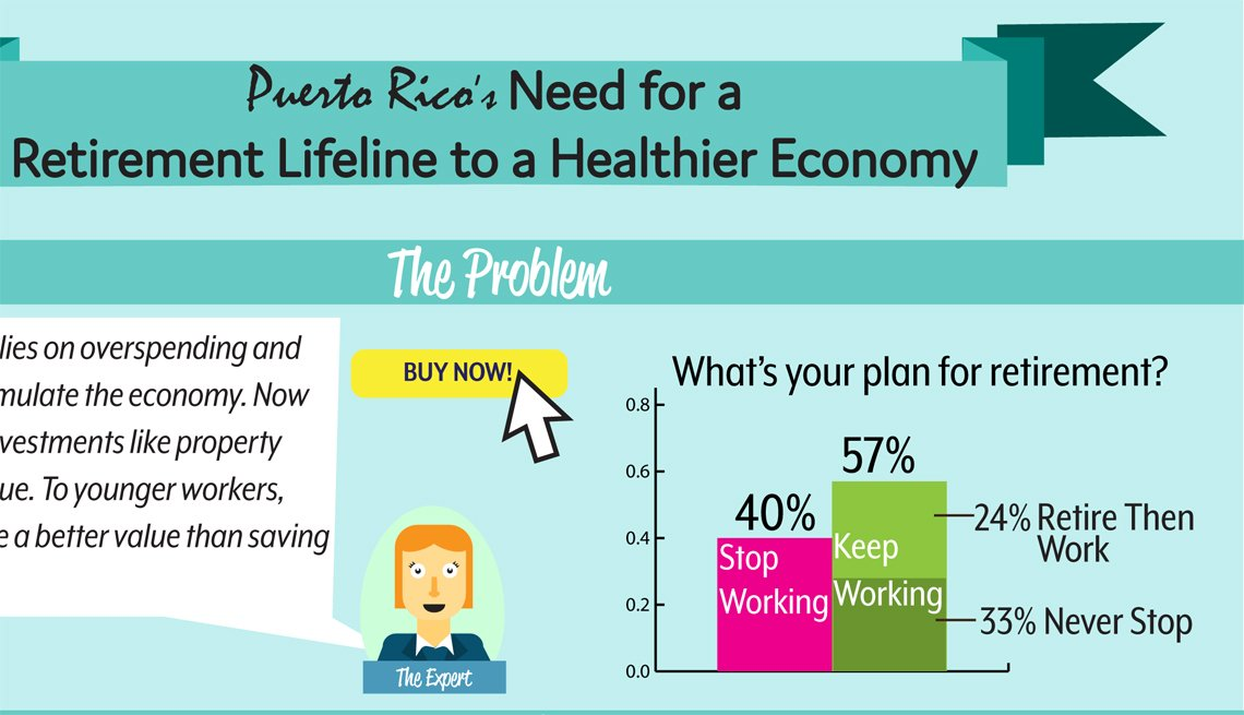 Puerto Rico's Need for a Retirement Lifeline to a Healthier Economy