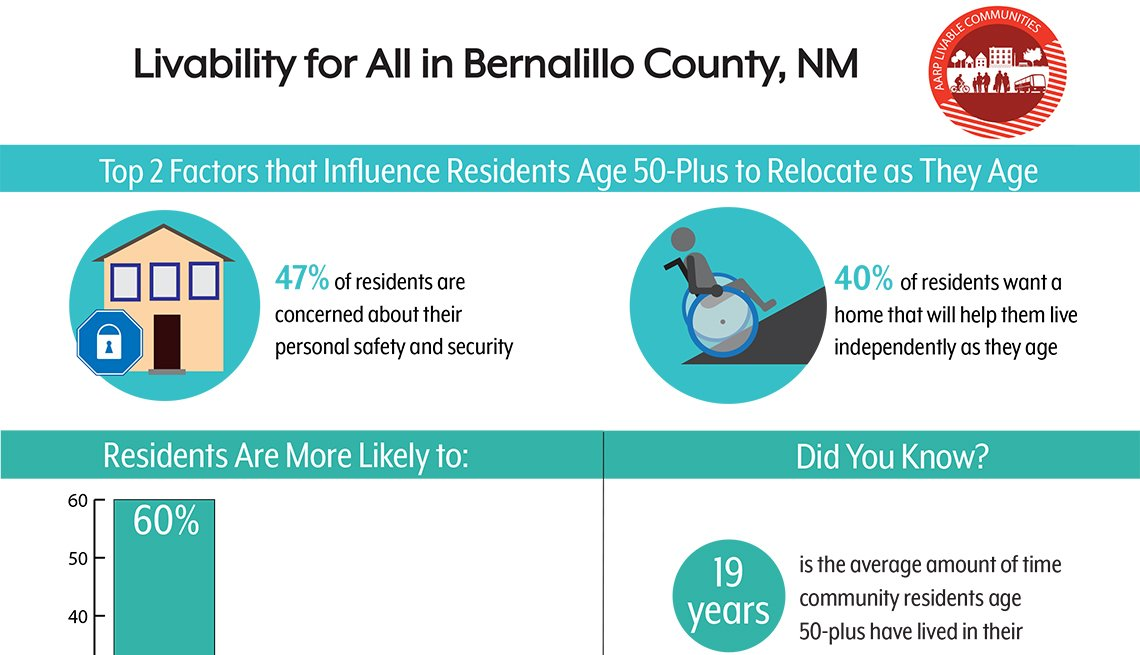 Livability for All in Bernalillo County An Age-Friendly Community Survey of Residents Age 50 Plus