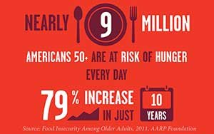 9 million americans risk hunger every day increase 10 years