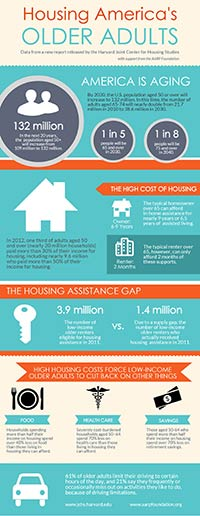 Foundation Housing America's Older Adults