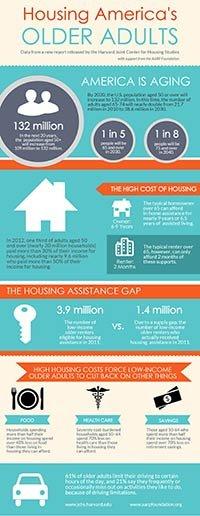 Foundation Housing America's Older Adults ESP