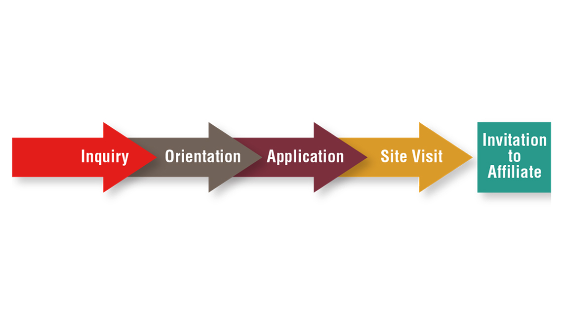 Inquiry, Orientation, Application, Site Visit = Invitation to Affliate