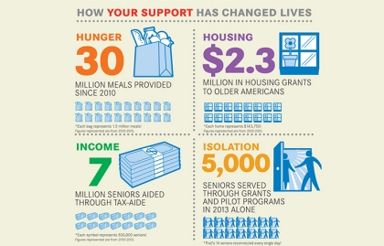 AARP Foundation How to Support graphic