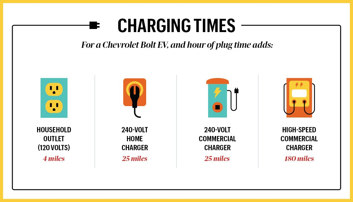infographic of electic car charging stations