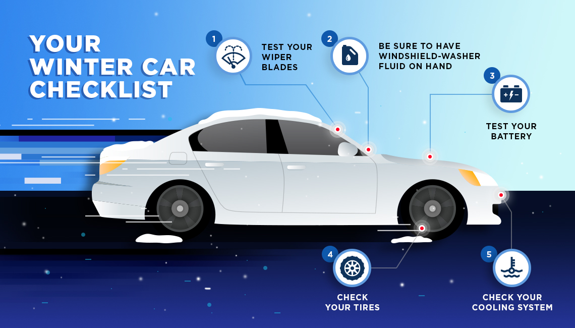 Your Winter Car Checklist: 1. Test Your Wiper Blades 2. Be sure to have windshield-washer fluid on hand 3. Test your battery 4. Check your tires 5. Check your cooling system.