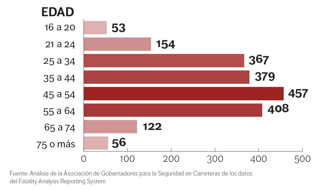 Gráfica muestra varios segmentos por edad de peatones muertos