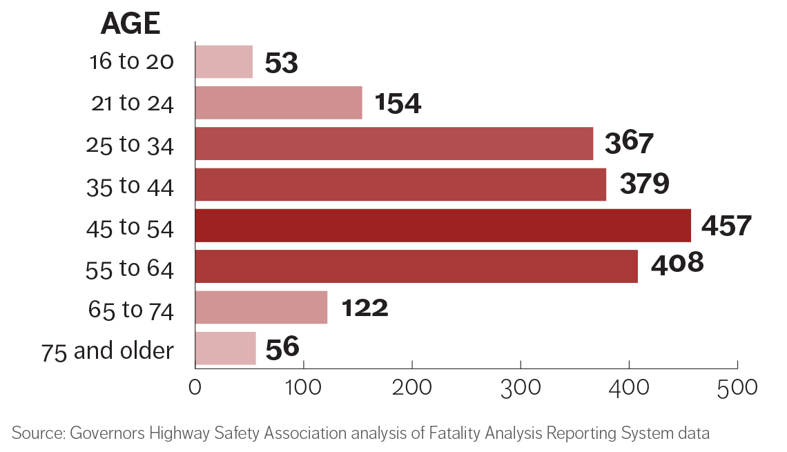 infographic showing pedestrian deaths by age