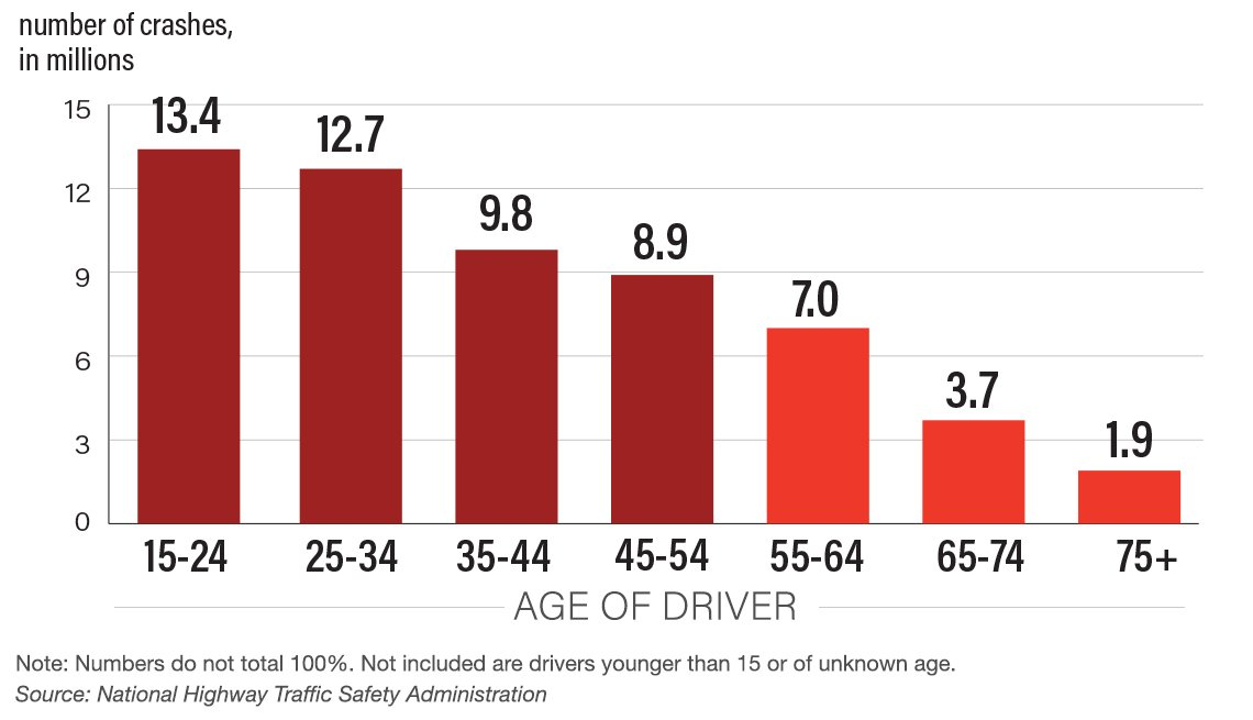 chart showing number of crashes by age