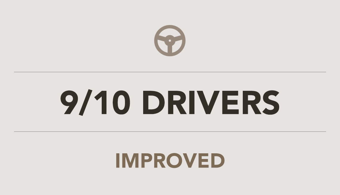 9 out of 10 Drivers Improved