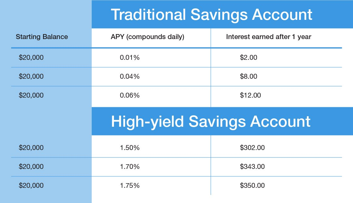 A P Y and 1 year of interest comparison on a traditional savings account verses a high yield savings account