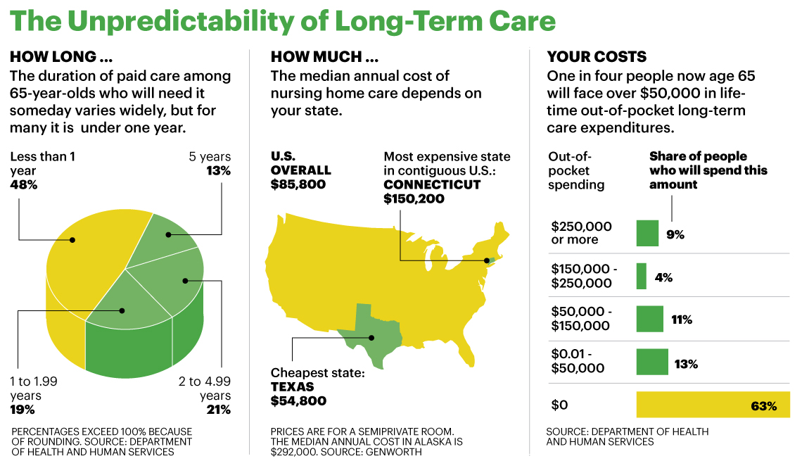 graphic showing long-term care data