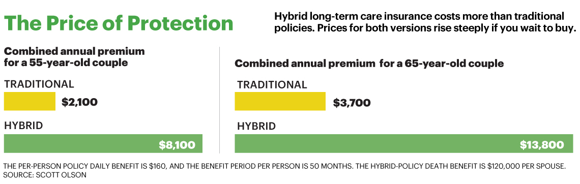 table showing long-term care data