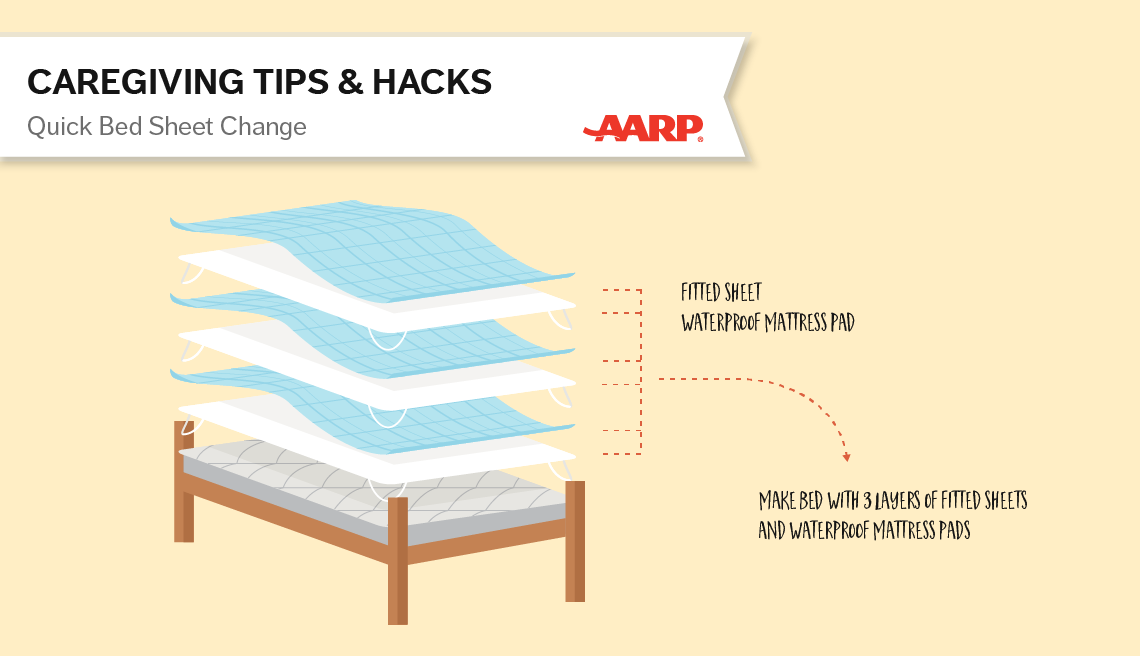 caregiving tips and hacks,an illustration of a water proof fitted sheets to protect the mattress