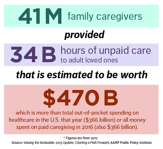 infographic showing estimated amount of money spent on out-of-pocket and paid caregiving in 2016