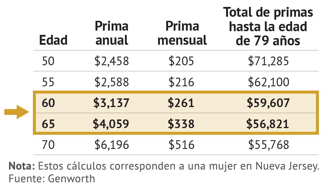Gráfico sobre costos del cuidado a largo plazo