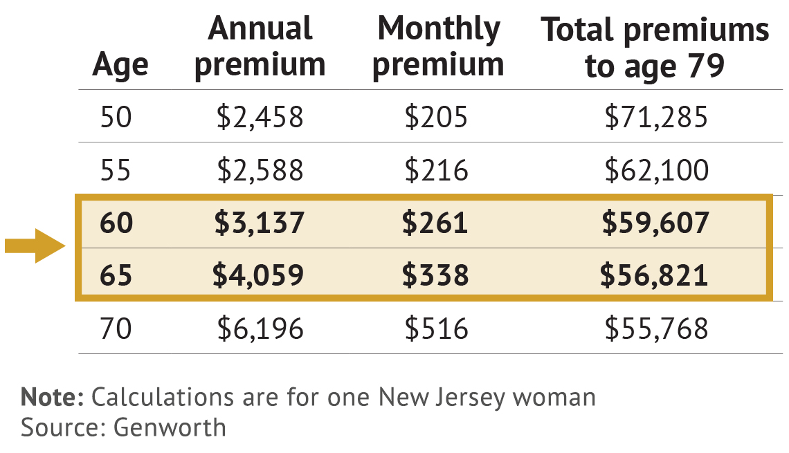example annual premium for long term care insurance is 3,317 dollars at age sixty verses 4,059 at age sixty five