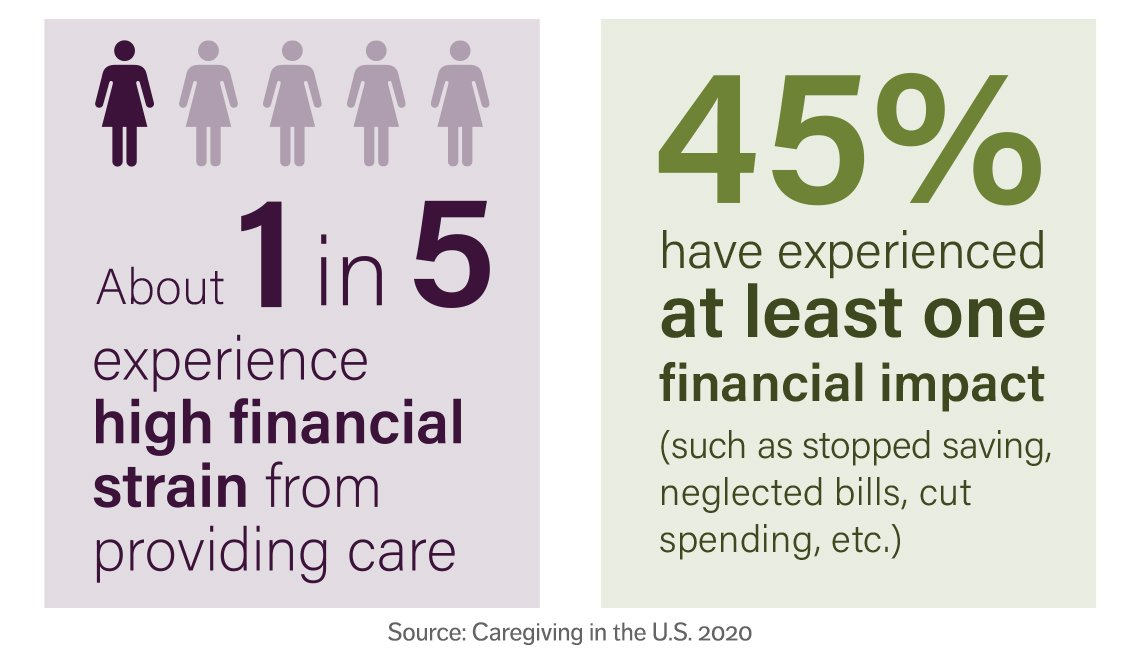 two infographics showing that one in five experience high strain from caregiving and than forty five percent have experienced at least one financial impact