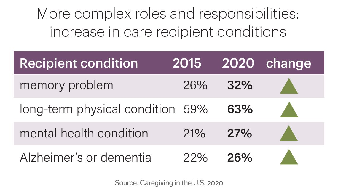 chart showing an increase in care recipient conditions such as memory problems or long term physical conditions