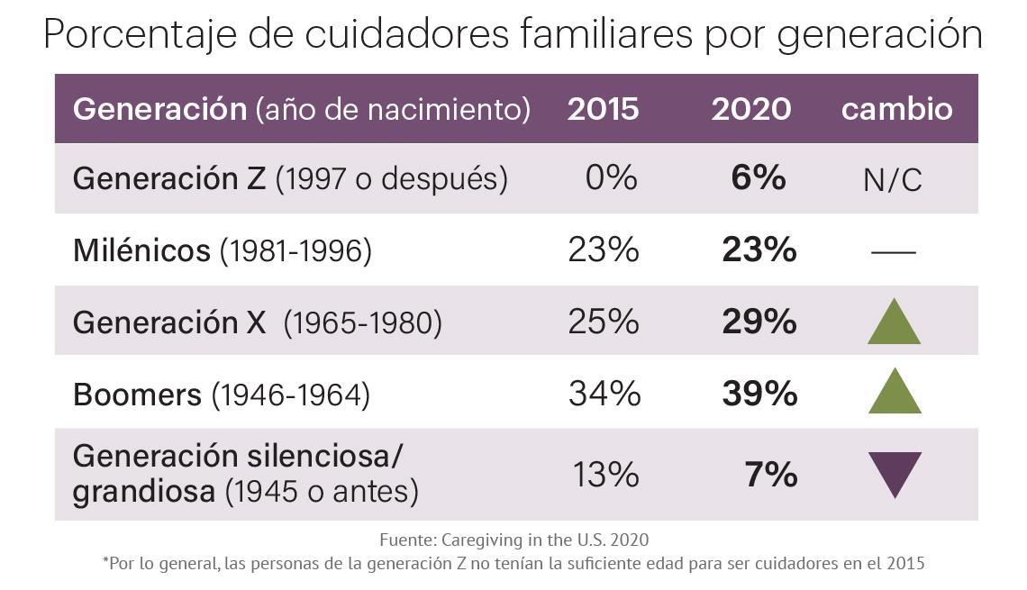 Porcentaje de cuidadores familiares por generación