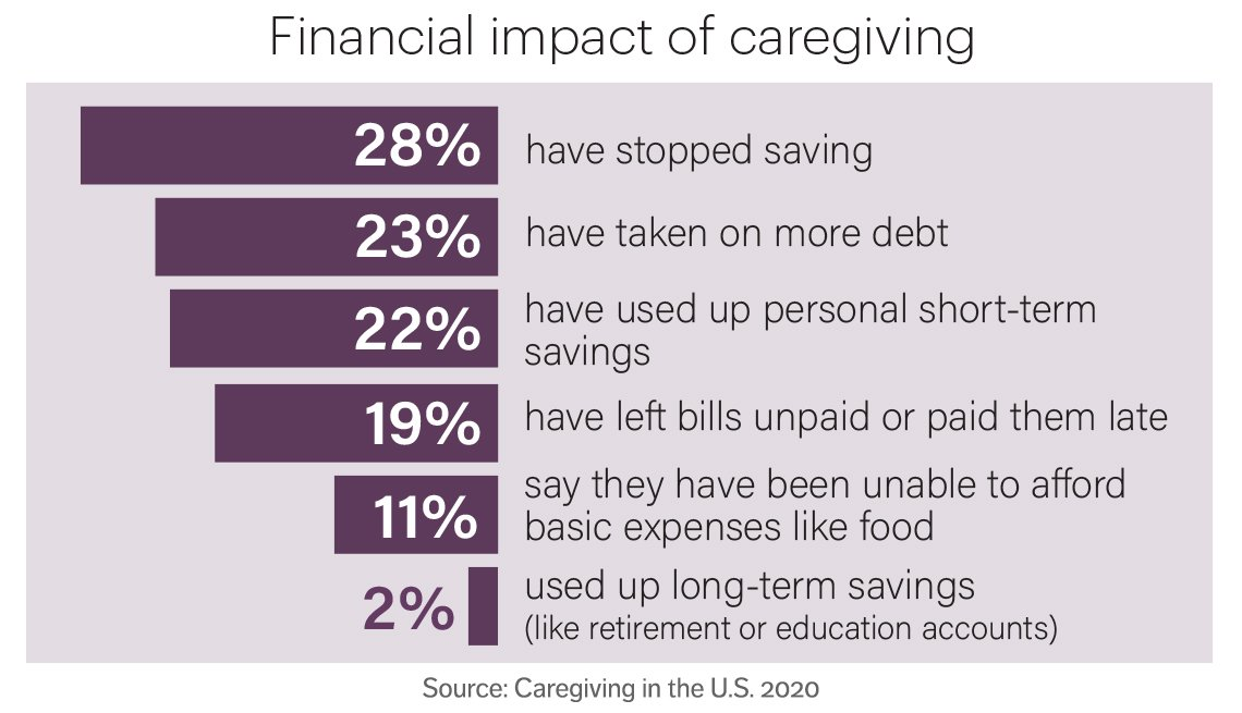 chart showing some of the financial impacts of caregiving such as caregivers having to stop saving taking up more debt or using up savings