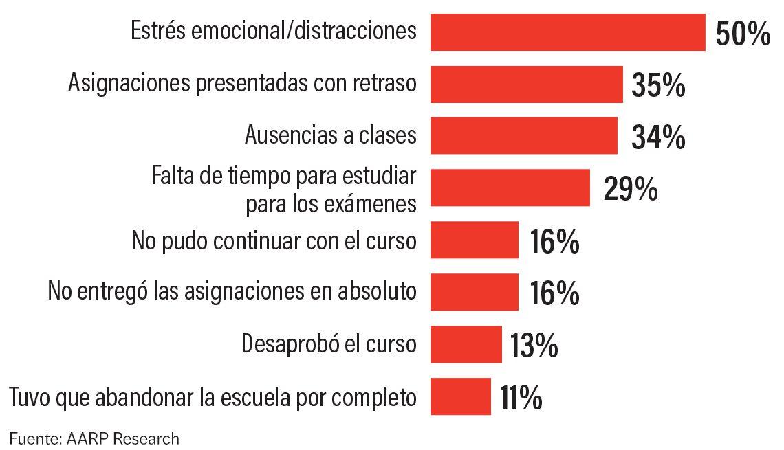 Gráfico sobre las preocupaciones de los estudiantes que cuidan un familiar