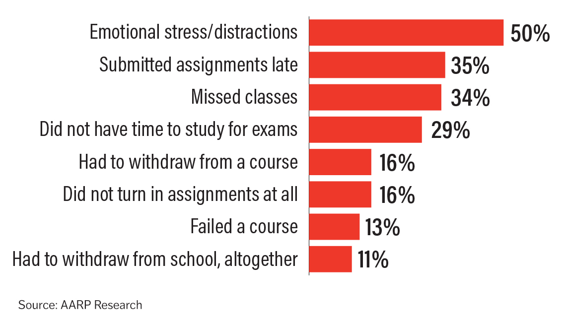 fifty percent of students say they suffer from emotional distress, thirty five percent said they submitted assignments late, thirty four percent say they missed classes, twenty nine percent did not have time to study for exams, sixteen percent had to withdraw from a course, sixteen percent did not turn in assignments at all, thirteen percent failed a course and eleven percent had to withdraw from school