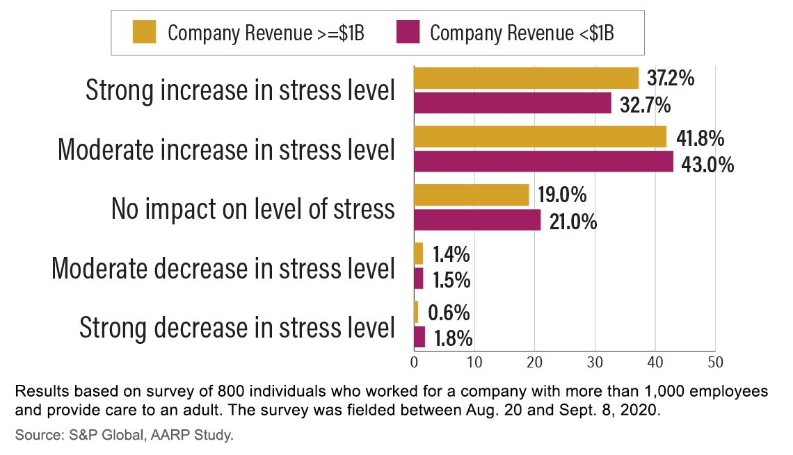 El gráfico muestra el nivel de estrés en el hogar debido a la prestación de cuidados familiares después de la COVID-19.