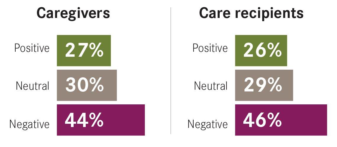 Gráfica: El 44 por ciento de los cuidadores y el 46 por ciento de los beneficiarios de la atención sienten que su salud mental se ha visto afectada negativamente por la pandemia.