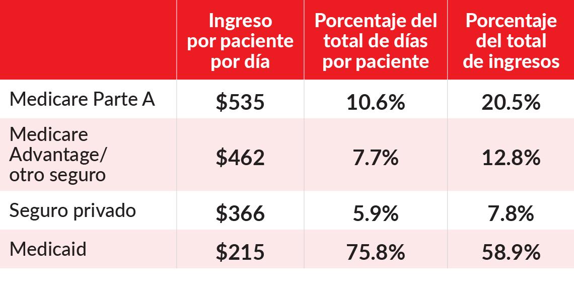 Tabla que muestra los ingresos por paciente por día, el porcentaje del total de días de pacientes y el porcentaje de los ingresos totales en comparación entre la parte de medicare, una ventaja de medicare y otros seguros, pago privado y medicaid.