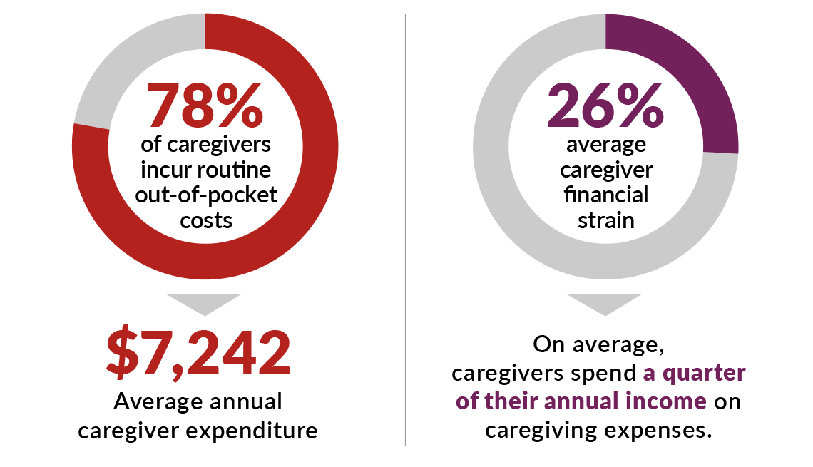 infographic showing that seventy eight percent of caregivers incur routine out of pockets costs and the average is over seven thousand dollars per year also caregivers on average spend a quarter of their annual income on expenses