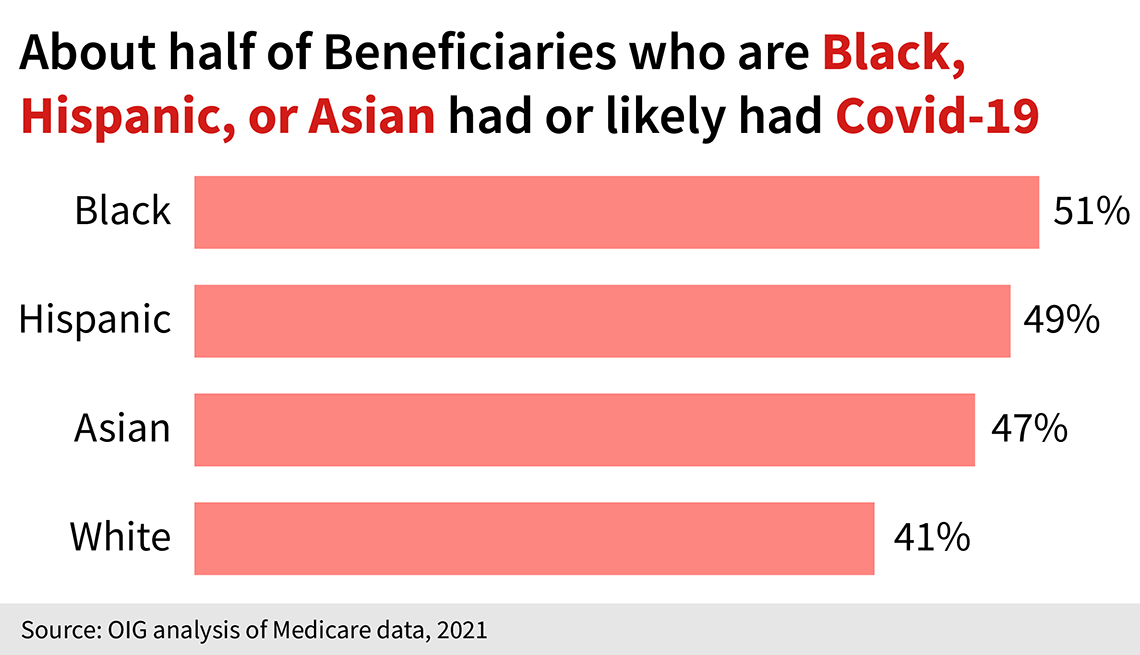 of the medicare beneficiaries in nursing homes that had or likely had covid, fifty one percent were black, forty nine percent hispanic, forty seven percent asian and forty one percent were white