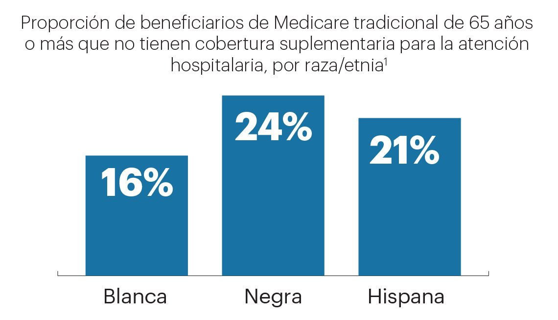 La gráfica se aprecia la proporción de beneficiarios de Medicare tradicional por raza