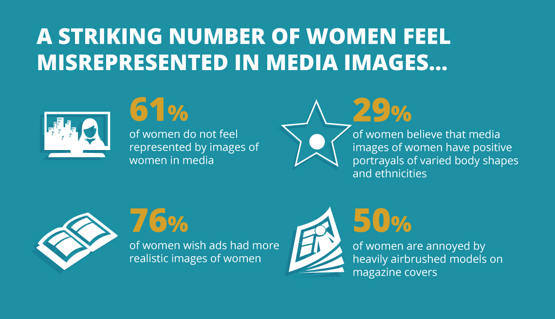 item 2 of Gallery image - Graphic reads A striking number of women feel misrepresented in media images