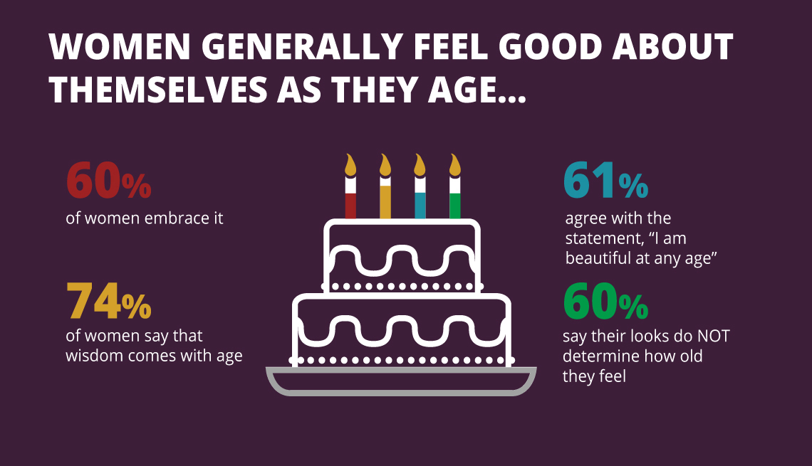 item 5 of Gallery image - Graphic reads Women generally feel good about themselves as they age
