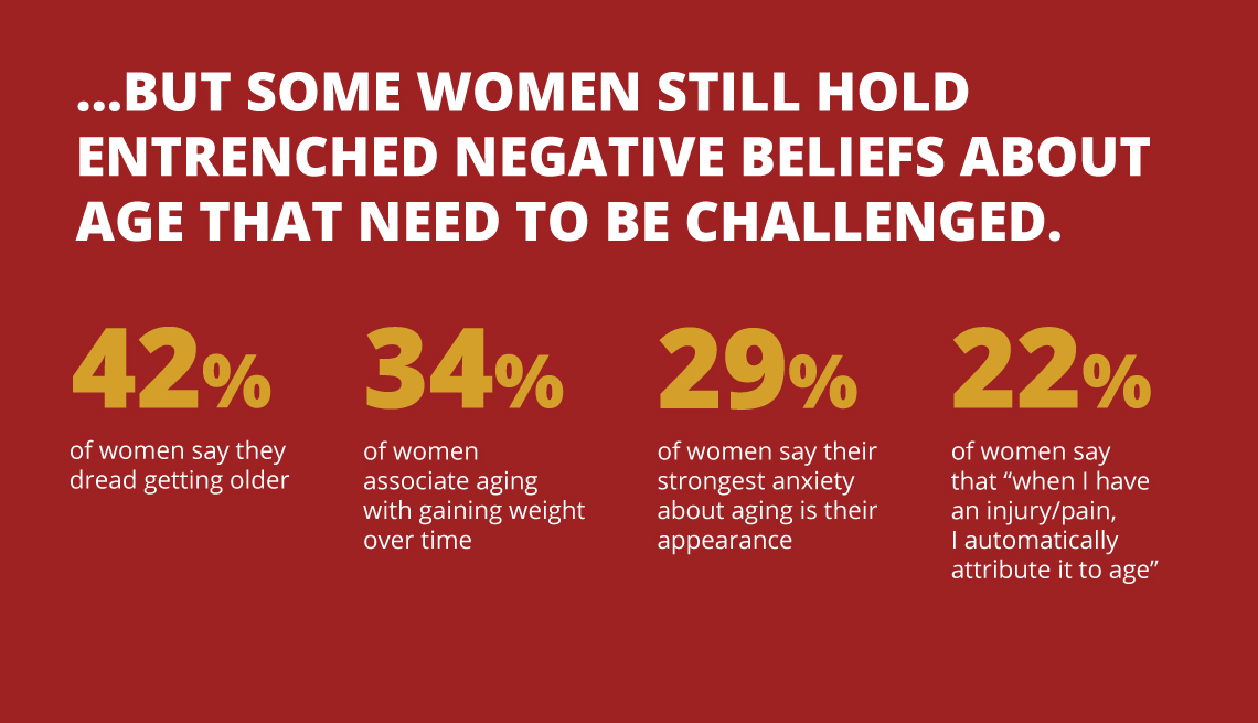 item 6 of Gallery image - Graphic reads ...but some women still hold entrenched negative beliefs about age that need to be challenged.